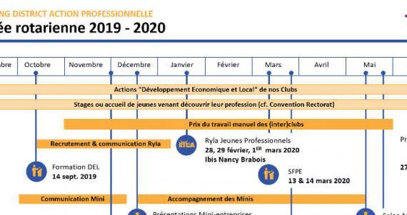 L'action professionnelle au Rotary : Un objectif fondateur